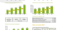 Les résultats CIMR pour l'exercice 2017