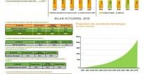 LES RESULTATS CIMR POUR L'EXERCICE 2018